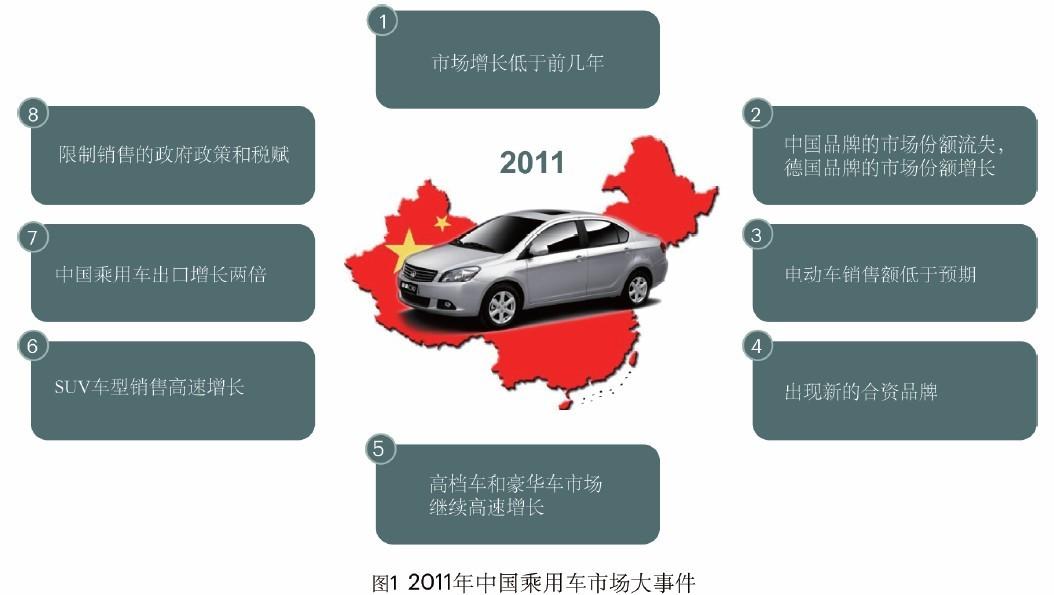 走向转型期的中国汽车产业 - 资源下载区 - 汽车零