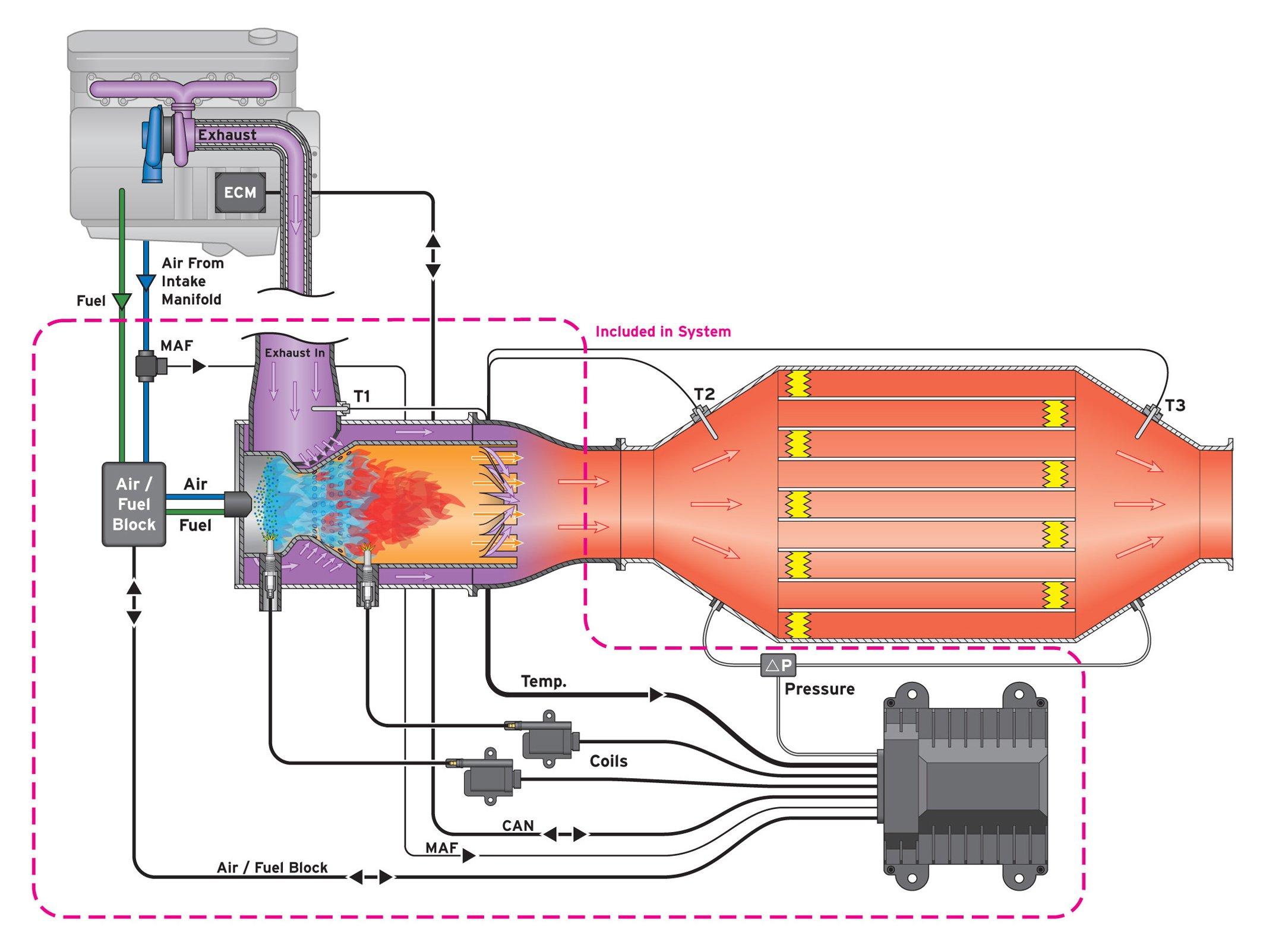 汽车尾气处理系统