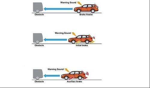 """为了将""""以太网""""用于连接汽车内ecu和电装品的网络,即车载lan规格"""
