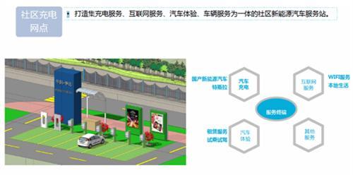 2014年新能源汽车充电电桩行业分析报告